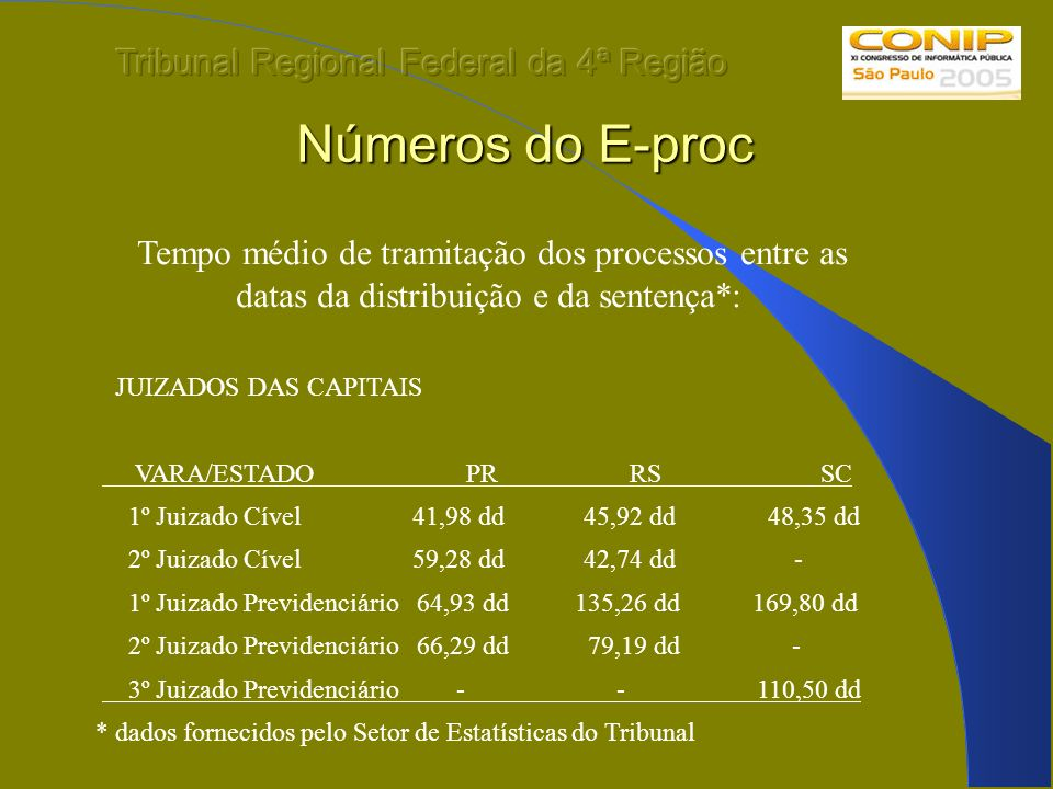 Números do E-proc Tribunal Regional Federal da 4ª Região