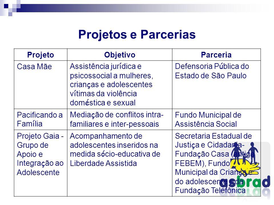 Projetos e Parcerias Projeto Objetivo Parceria Casa Mãe