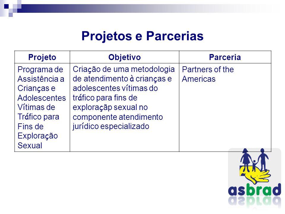 Projetos e Parcerias Projeto Objetivo Parceria