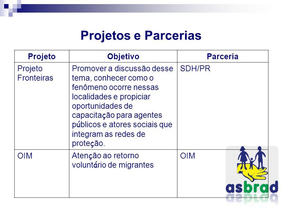 Projetos e Parcerias Projeto Objetivo Parceria Projeto Fronteiras