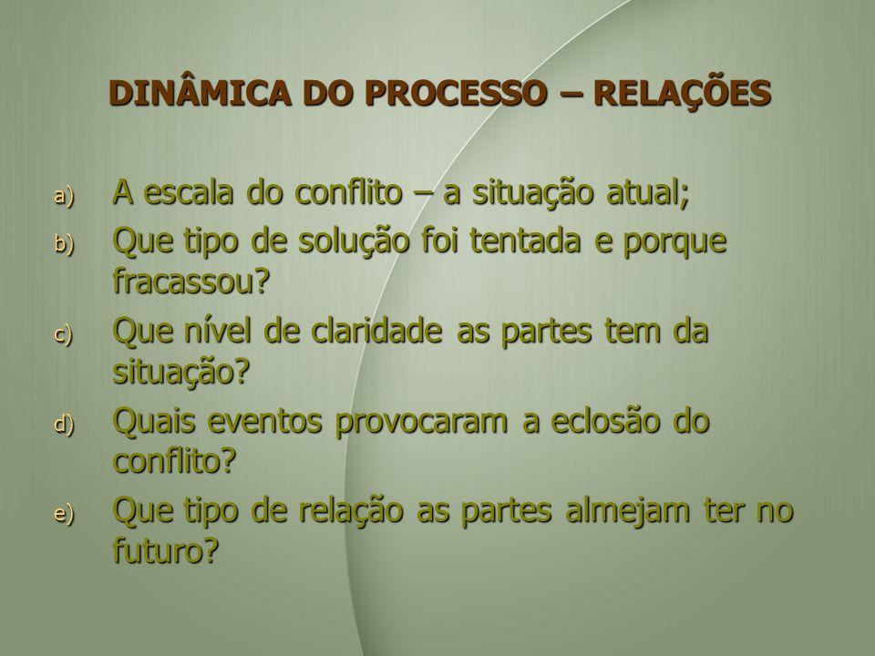 DINÂMICA DO PROCESSO – RELAÇÕES