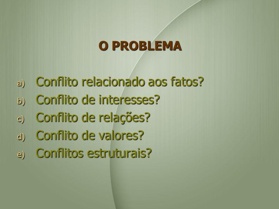 O PROBLEMA Conflito relacionado aos fatos Conflito de interesses Conflito de relações Conflito de valores
