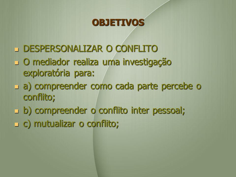 OBJETIVOS DESPERSONALIZAR O CONFLITO. O mediador realiza uma investigação exploratória para: a) compreender como cada parte percebe o conflito;
