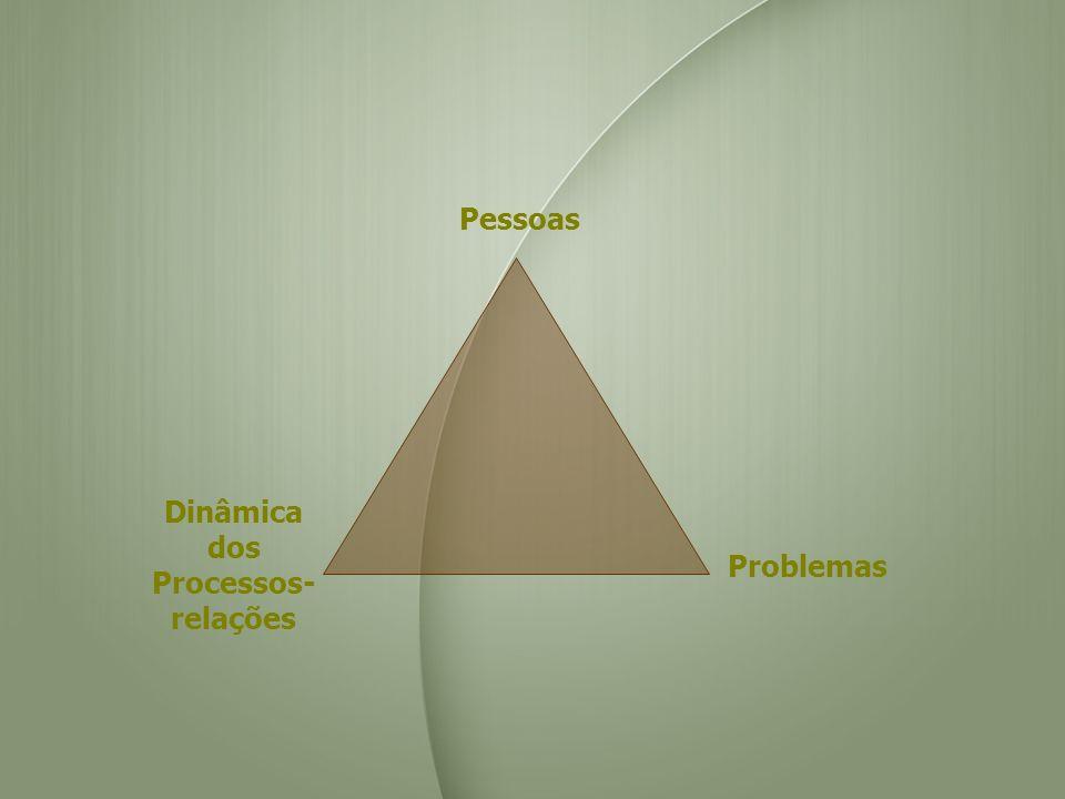 Pessoas Dinâmica dos Processos- relações Problemas