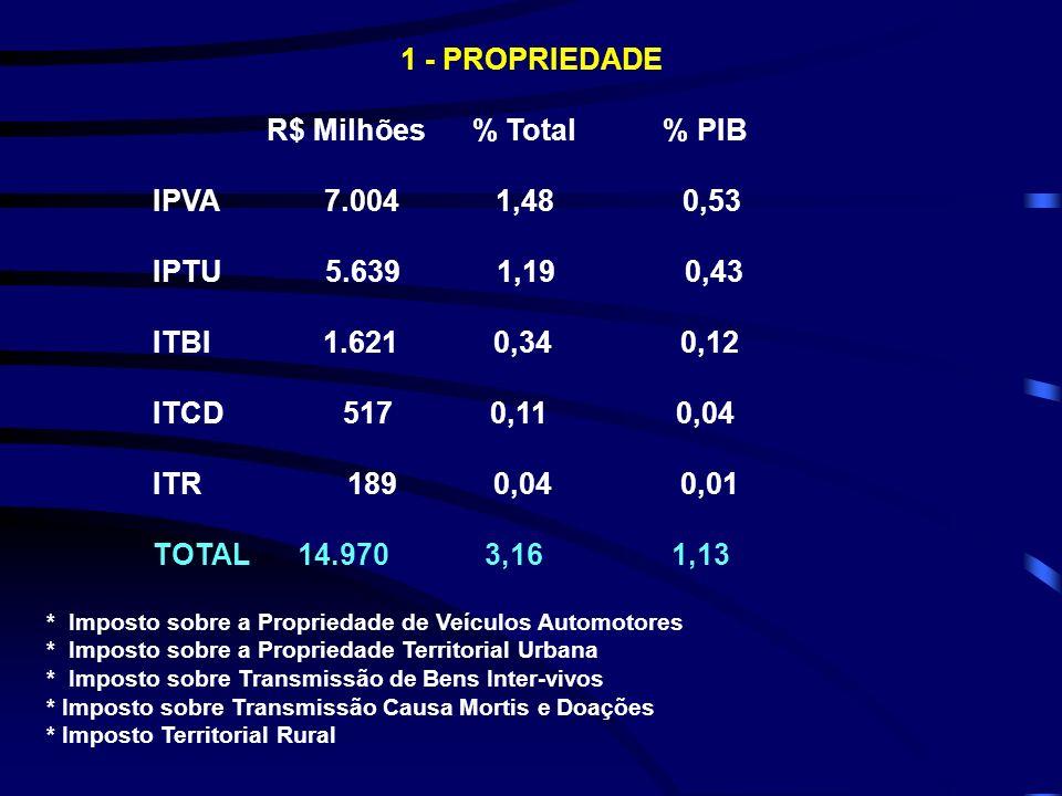 1 - PROPRIEDADE R$ Milhões % Total % PIB IPVA 7.004 1,48 0,53