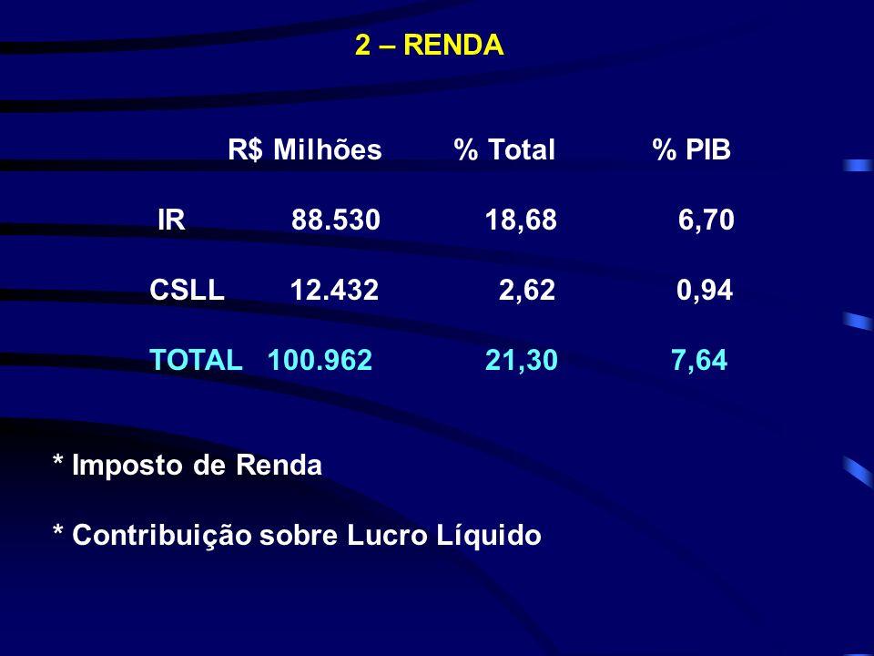 2 – RENDA R$ Milhões % Total % PIB. IR 88.530 18,68 6,70.