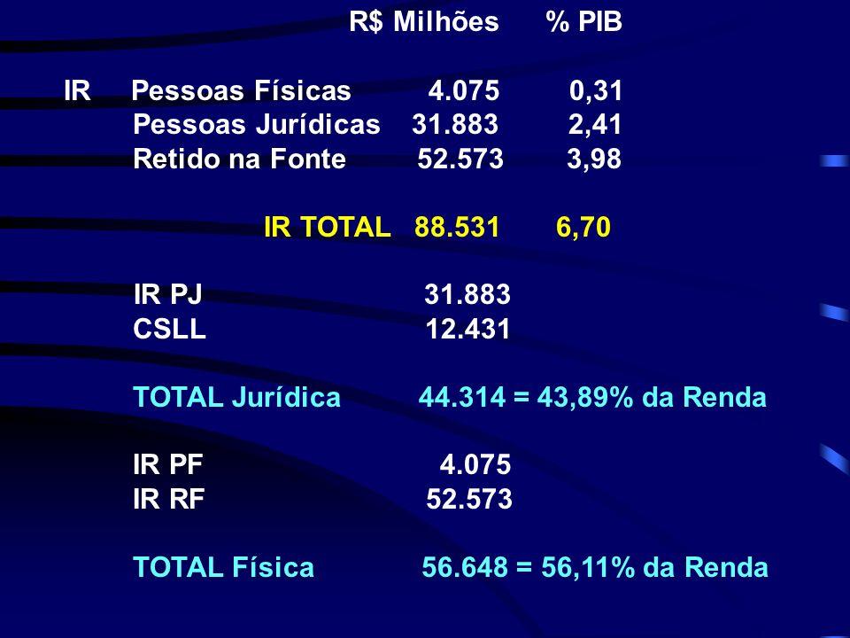 R$ Milhões % PIB IR Pessoas Físicas 4.075 0,31. Pessoas Jurídicas 31.883 2,41.