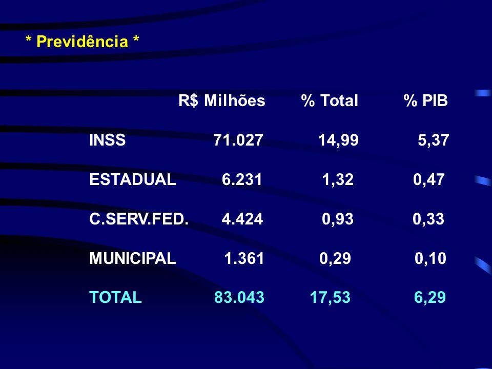 * Previdência *R$ Milhões % Total % PIB. INSS 71.027 14,99 5,37.