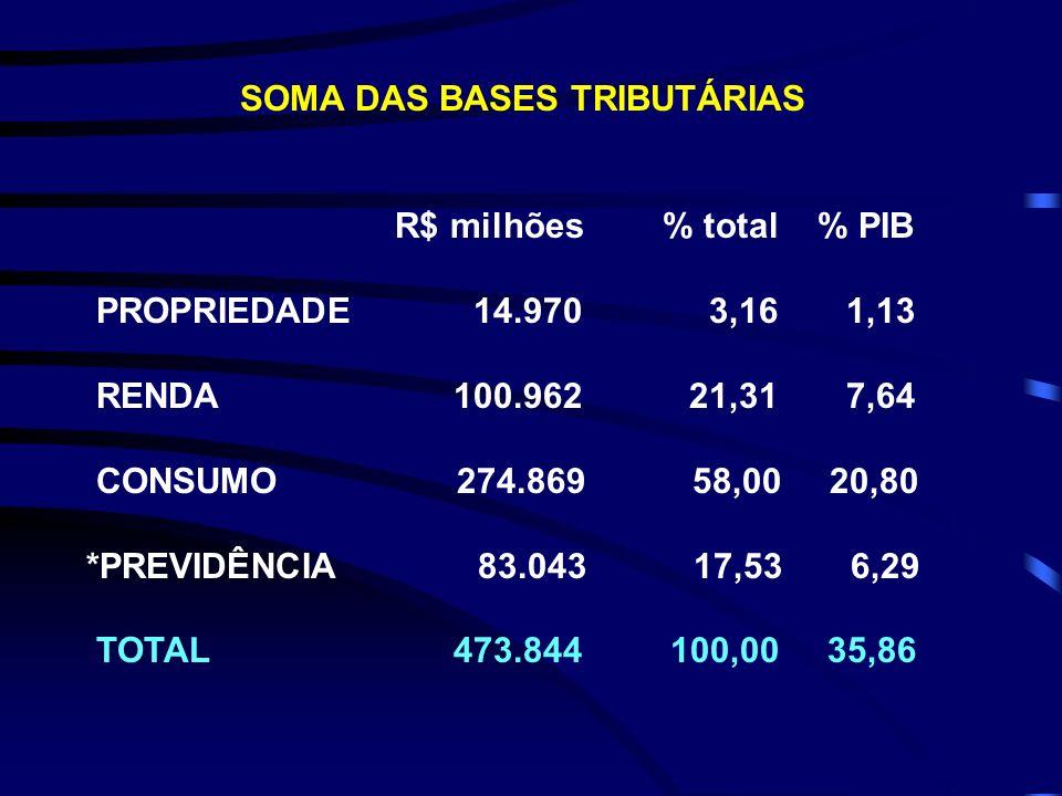 SOMA DAS BASES TRIBUTÁRIAS