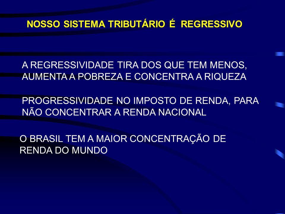NOSSO SISTEMA TRIBUTÁRIO É REGRESSIVO
