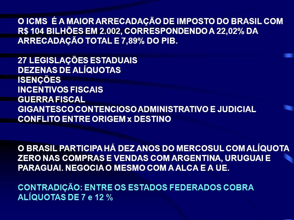 O ICMS É A MAIOR ARRECADAÇÃO DE IMPOSTO DO BRASIL COM R$ 104 BILHÕES EM 2.002, CORRESPONDENDO A 22,02% DA ARRECADAÇÃO TOTAL E 7,89% DO PIB.