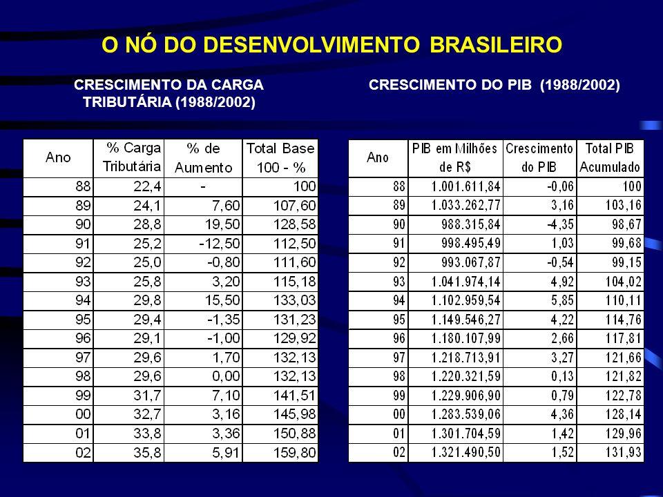 O NÓ DO DESENVOLVIMENTO BRASILEIRO