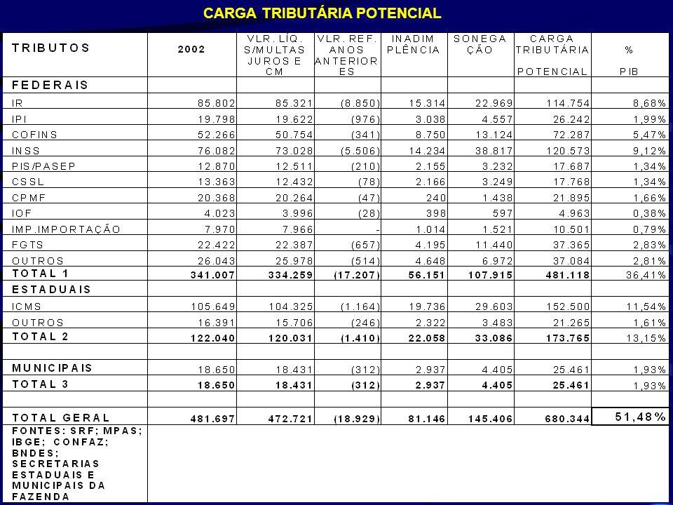 CARGA TRIBUTÁRIA POTENCIAL