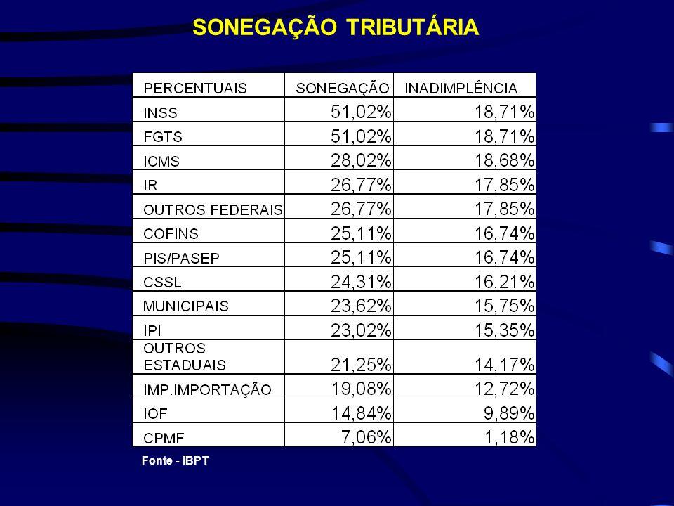 SONEGAÇÃO TRIBUTÁRIA Fonte - IBPT