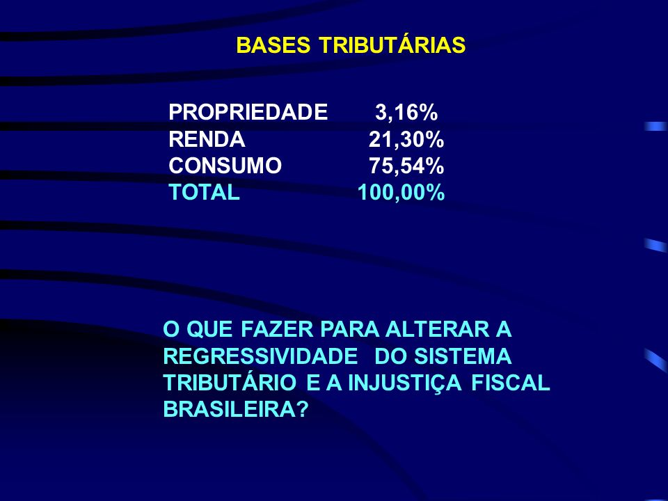 BASES TRIBUTÁRIAS PROPRIEDADE 3,16% RENDA 21,30% CONSUMO 75,54% TOTAL 100,00%