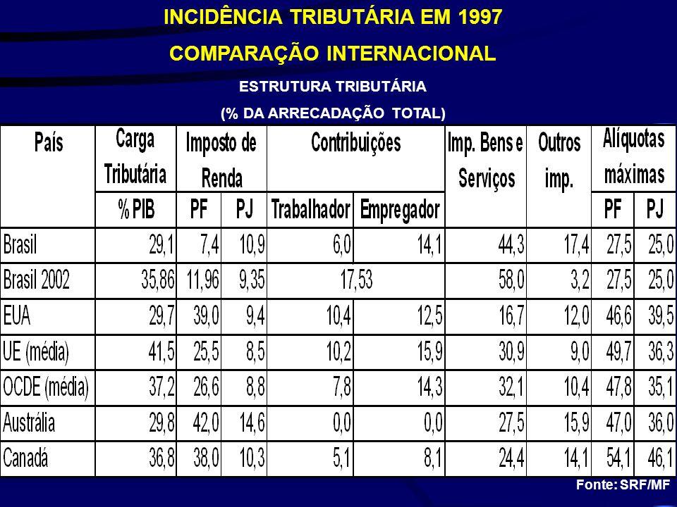 INCIDÊNCIA TRIBUTÁRIA EM 1997 COMPARAÇÃO INTERNACIONAL