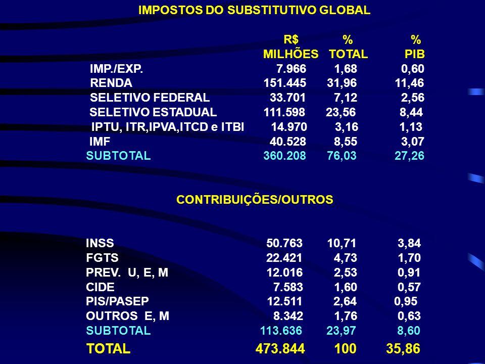 IMPOSTOS DO SUBSTITUTIVO GLOBAL CONTRIBUIÇÕES/OUTROS