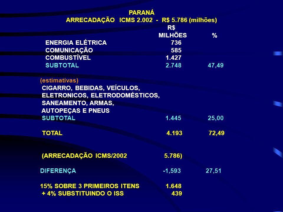 ARRECADAÇÃO ICMS 2.002 - R$ 5.786 (milhões)