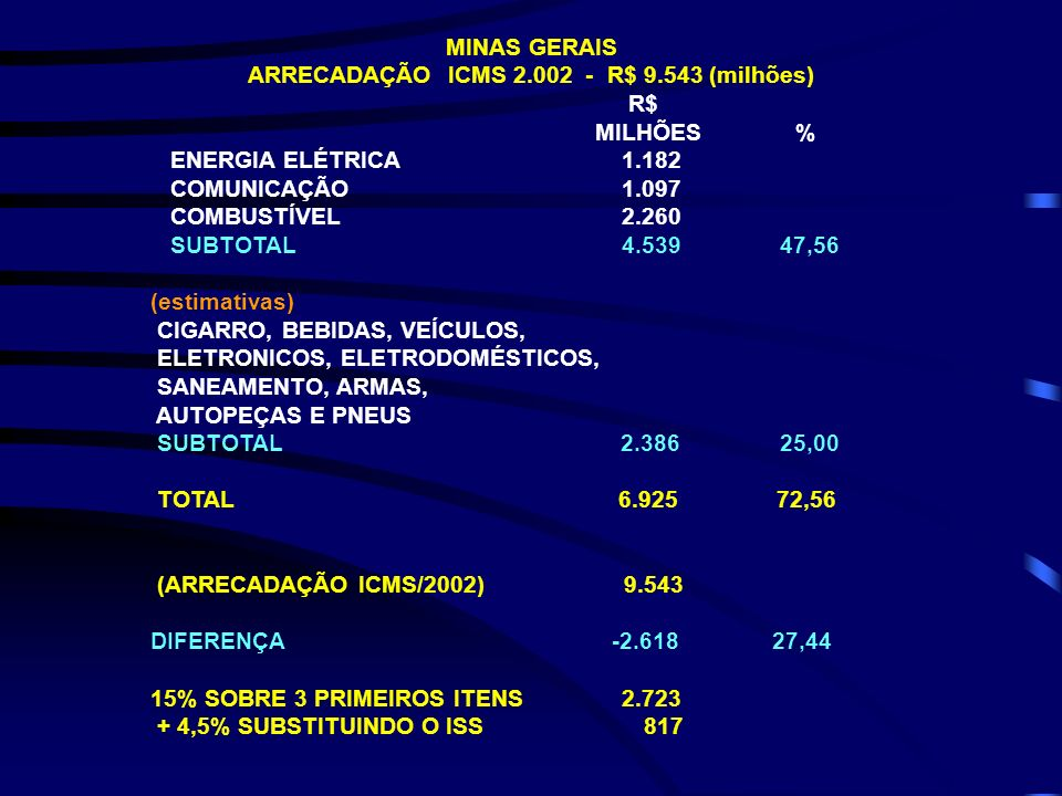 ARRECADAÇÃO ICMS 2.002 - R$ 9.543 (milhões)