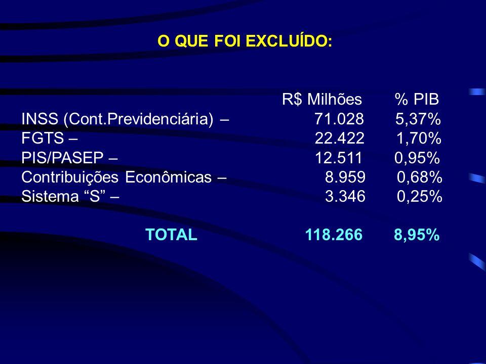 O QUE FOI EXCLUÍDO: R$ Milhões % PIB. INSS (Cont.Previdenciária) – 71.028 5,37%