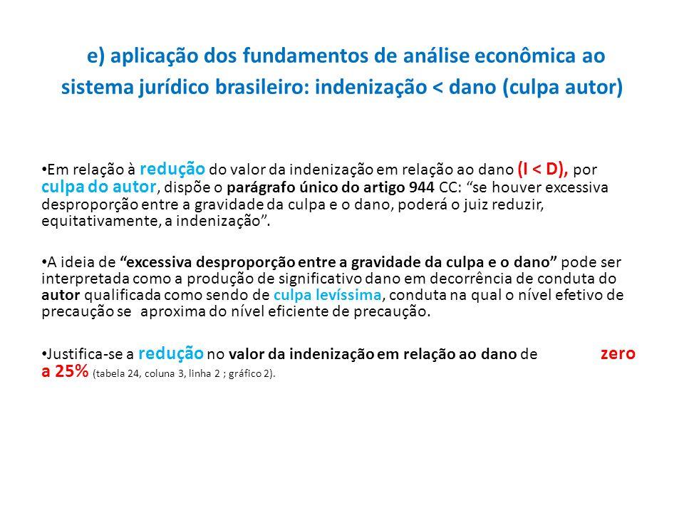 e) aplicação dos fundamentos de análise econômica ao sistema jurídico brasileiro: indenização < dano (culpa autor)