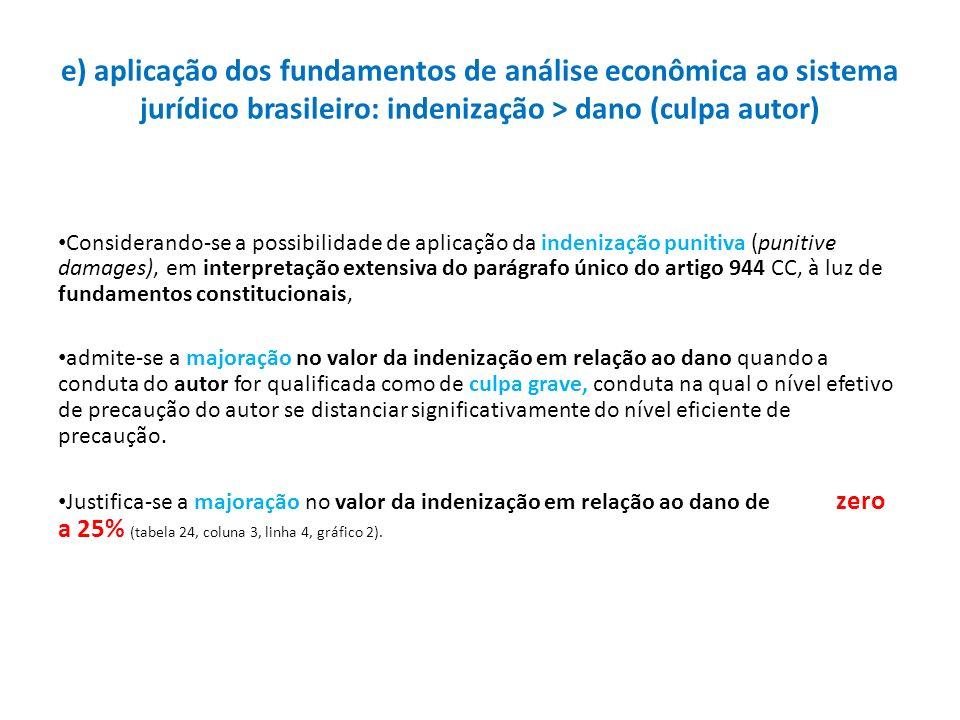 e) aplicação dos fundamentos de análise econômica ao sistema jurídico brasileiro: indenização > dano (culpa autor)