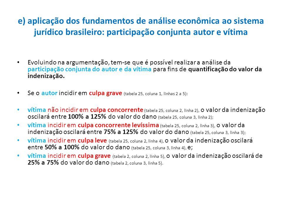 e) aplicação dos fundamentos de análise econômica ao sistema jurídico brasileiro: participação conjunta autor e vítima
