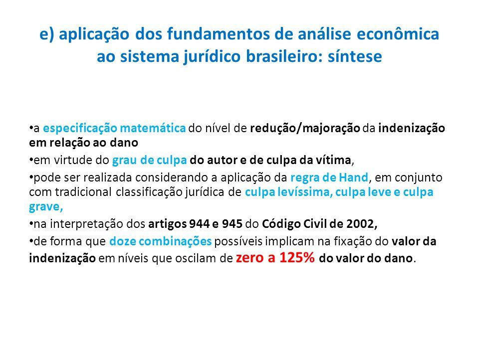 e) aplicação dos fundamentos de análise econômica ao sistema jurídico brasileiro: síntese