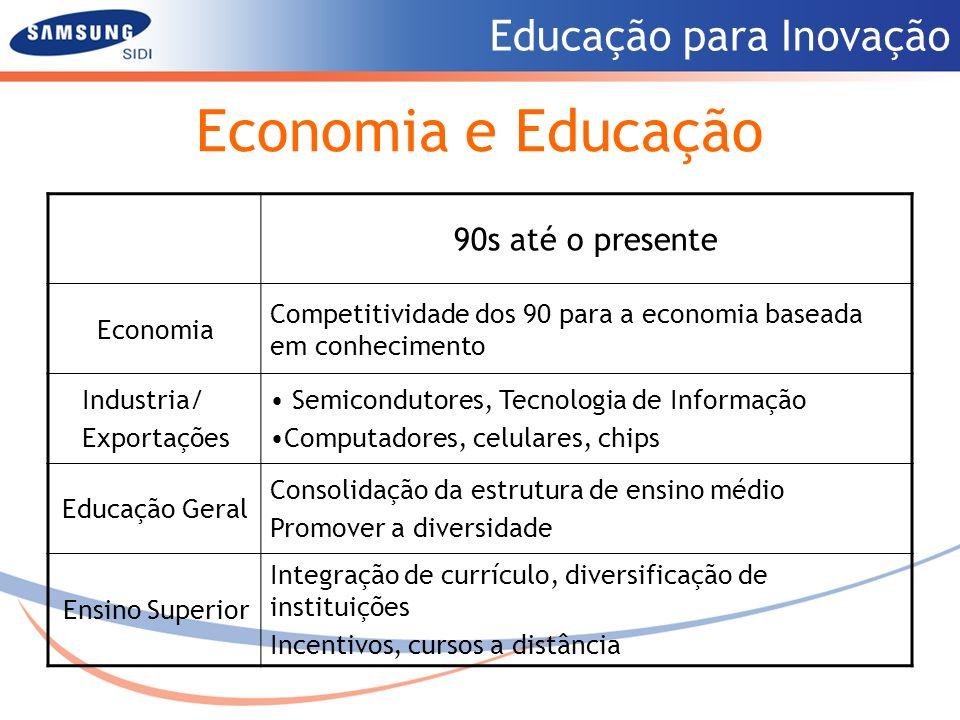 Economia e Educação 90s até o presente Economia