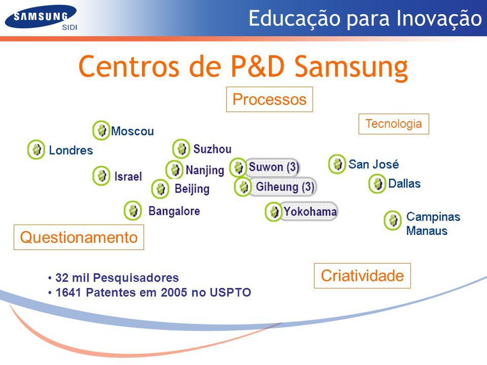 Centros de P&D Samsung Processos Questionamento Criatividade