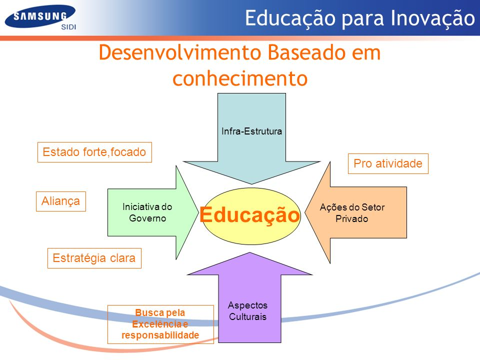 Desenvolvimento Baseado em conhecimento