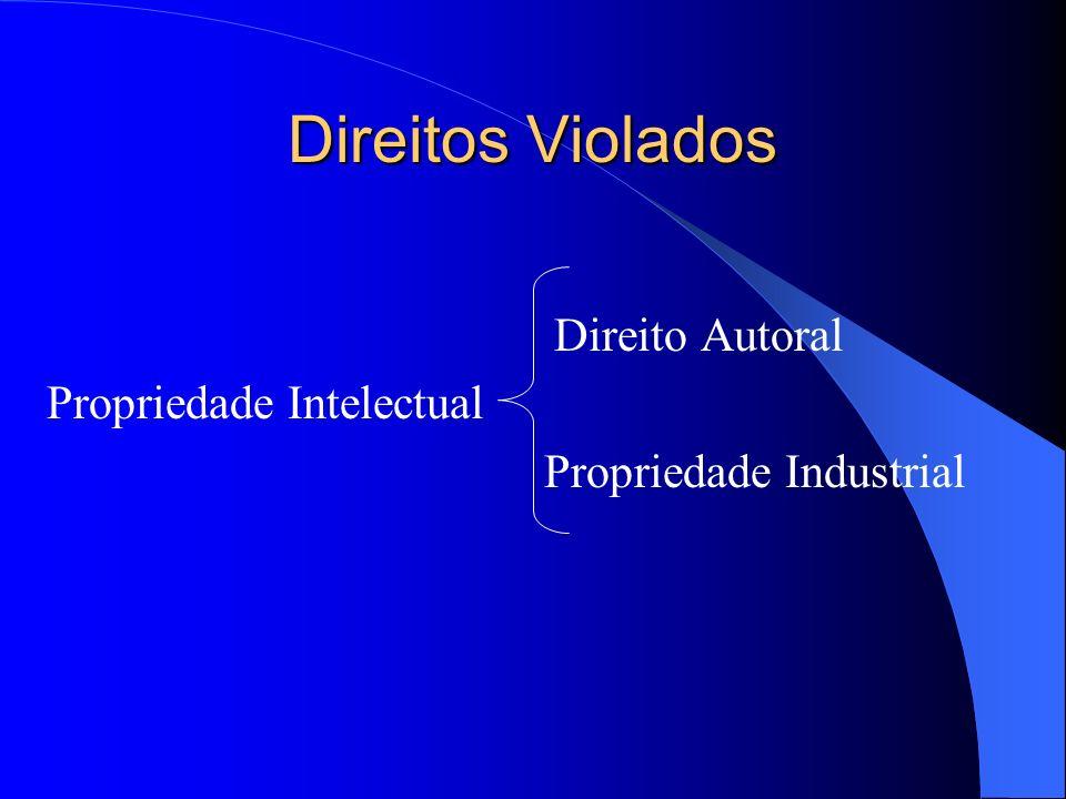 Direitos Violados Propriedade Intelectual Propriedade Industrial