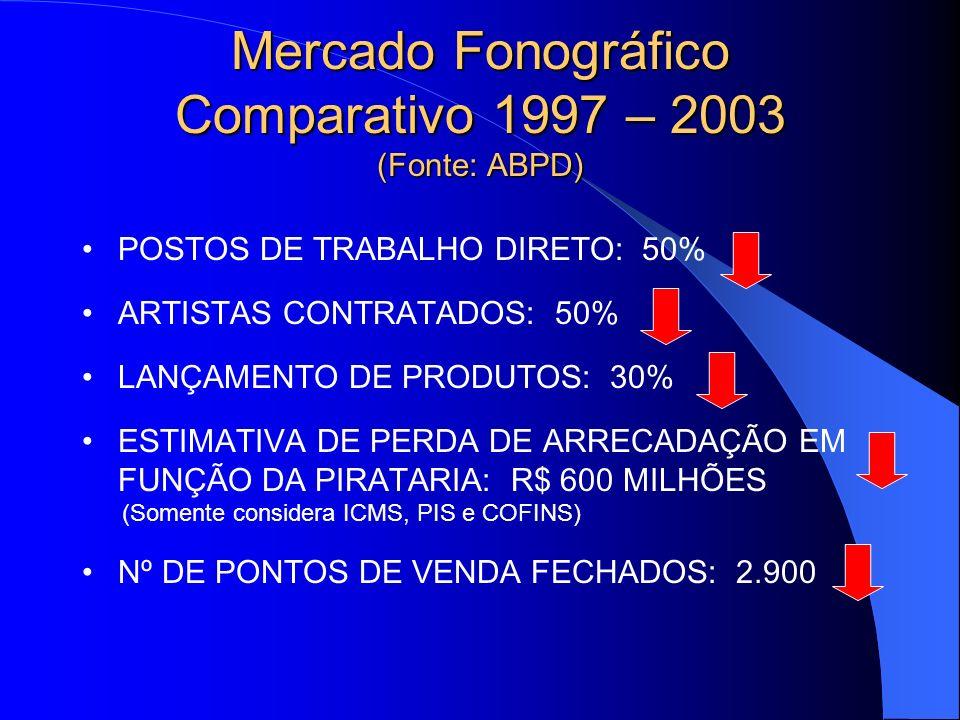 Mercado Fonográfico Comparativo 1997 – 2003 (Fonte: ABPD)