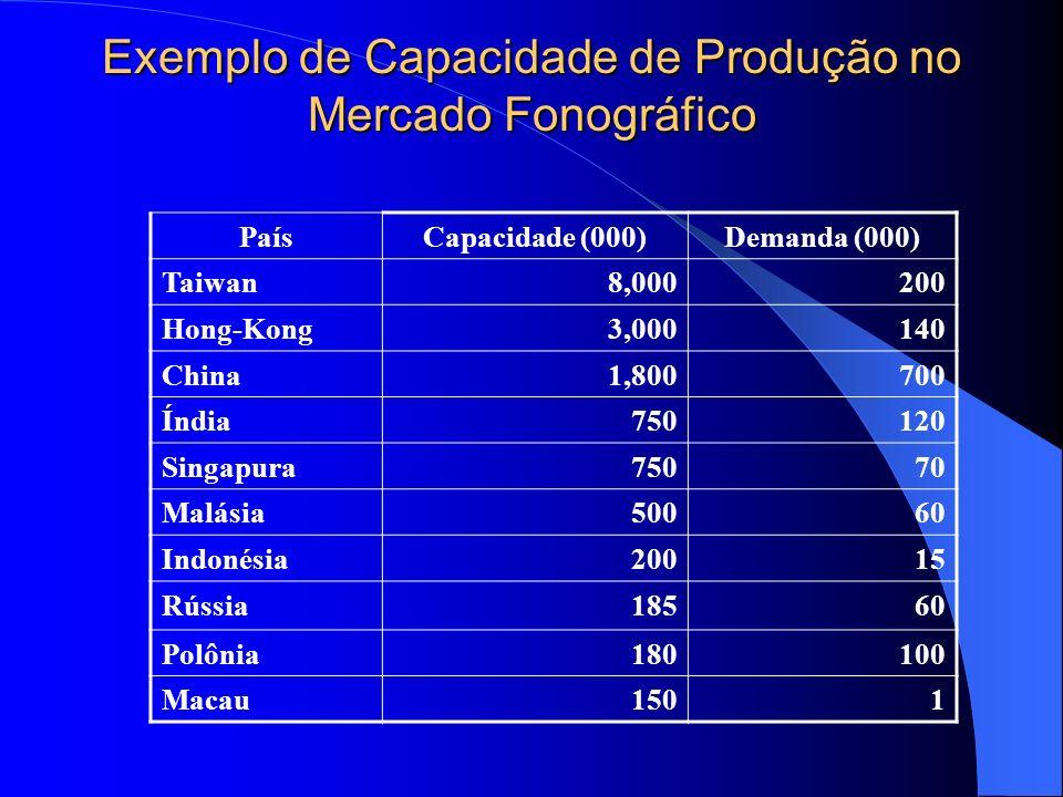 Exemplo de Capacidade de Produção no Mercado Fonográfico