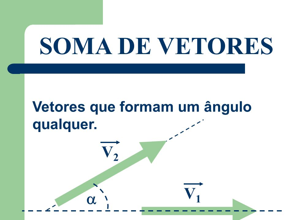 SOMA DE VETORES Vetores que formam um ângulo qualquer. V2 V1 a