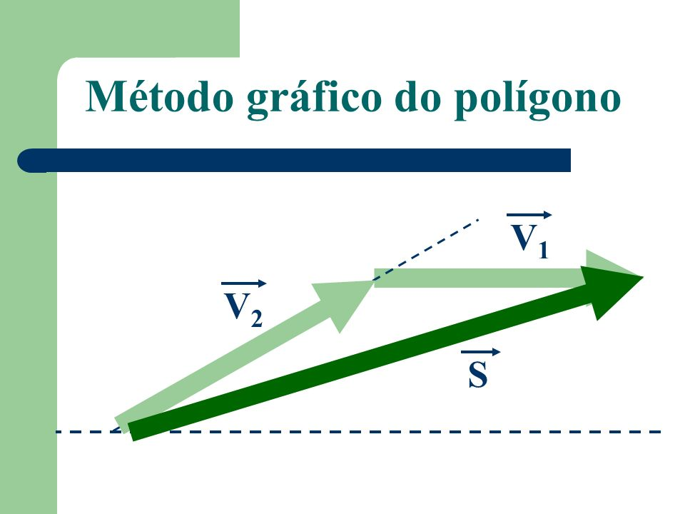 Método gráfico do polígono