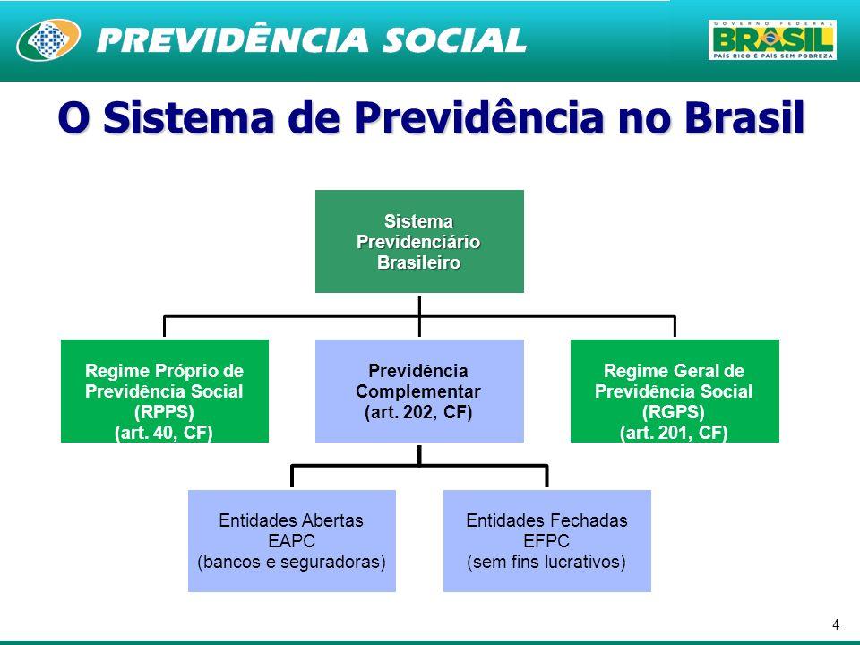 O Sistema de Previdência no Brasil