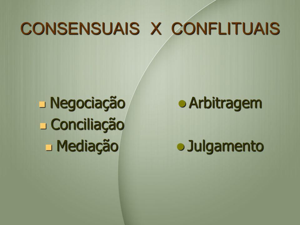 CONSENSUAIS X CONFLITUAIS