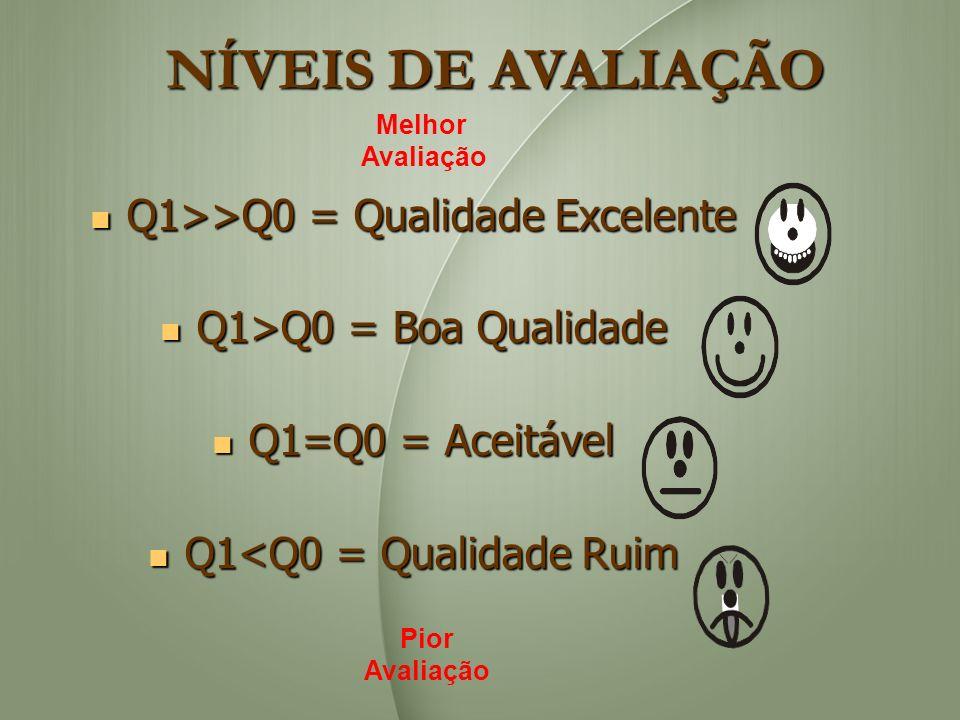 NÍVEIS DE AVALIAÇÃO Q1>>Q0 = Qualidade Excelente