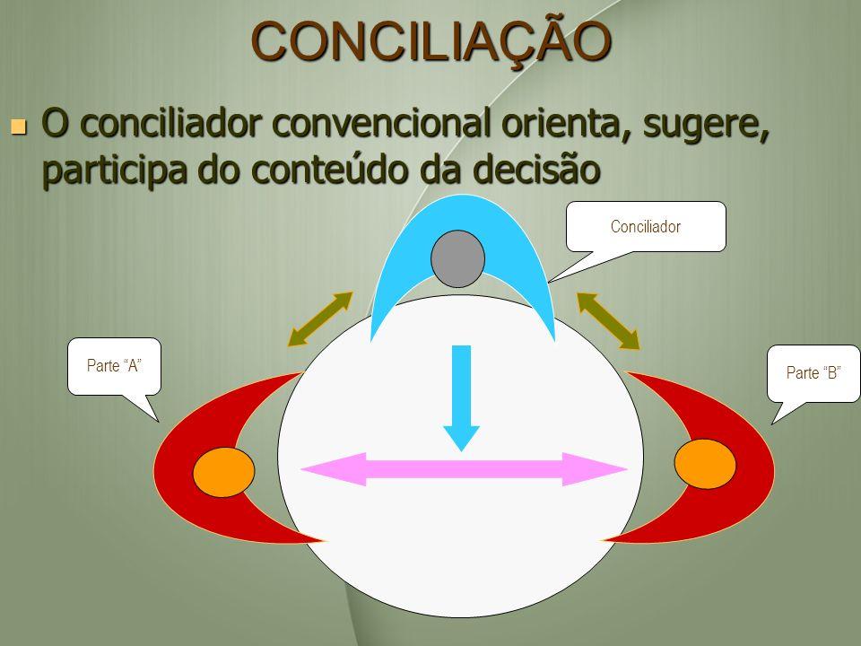 CONCILIAÇÃO O conciliador convencional orienta, sugere, participa do conteúdo da decisão. Conciliador.