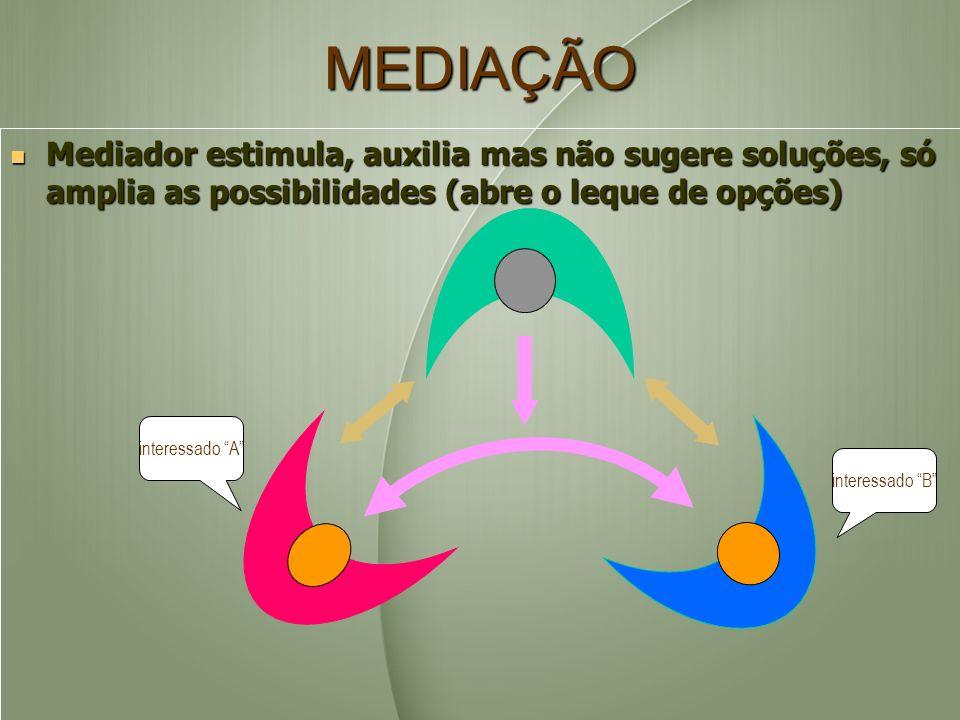 MEDIAÇÃO Mediador estimula, auxilia mas não sugere soluções, só amplia as possibilidades (abre o leque de opções)