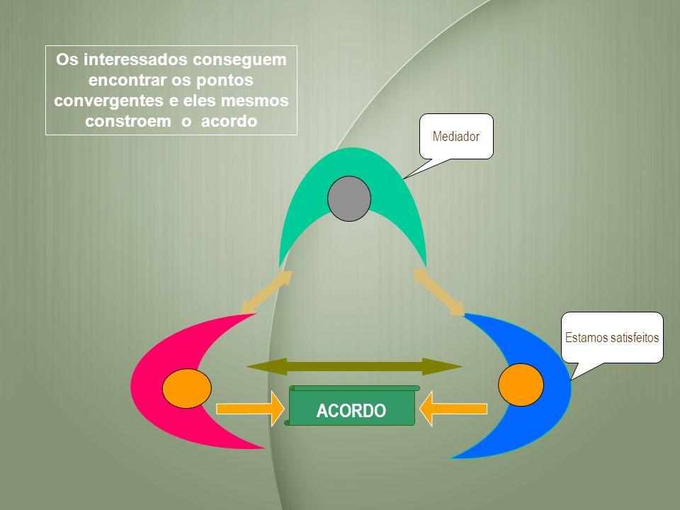 Os interessados conseguem encontrar os pontos convergentes e eles mesmos constroem o acordo