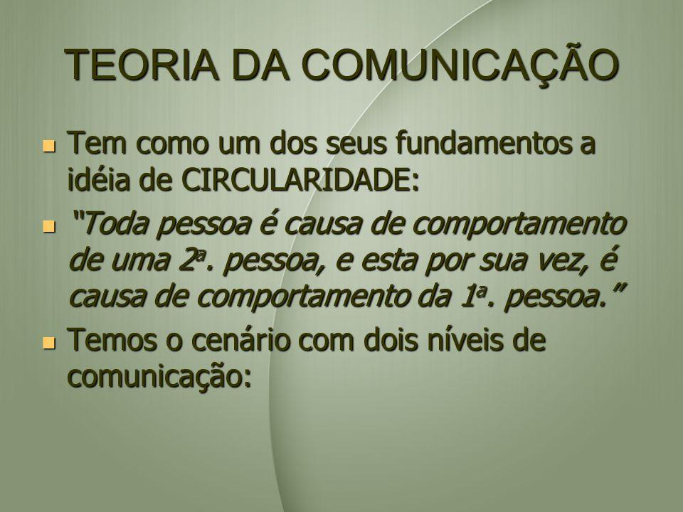 TEORIA DA COMUNICAÇÃO Tem como um dos seus fundamentos a idéia de CIRCULARIDADE: