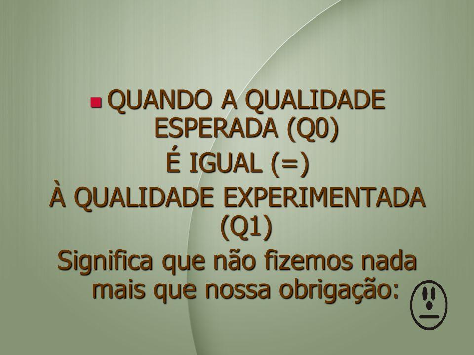 QUANDO A QUALIDADE ESPERADA (Q0) É IGUAL (=)