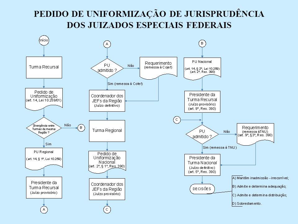 PEDIDO DE UNIFORMIZAÇÃO DE JURISPRUDÊNCIA DOS JUIZADOS ESPECIAIS FEDERAIS