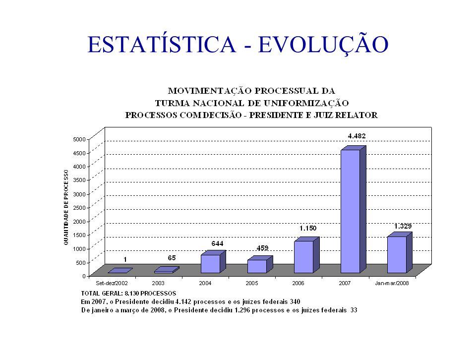 ESTATÍSTICA - EVOLUÇÃO