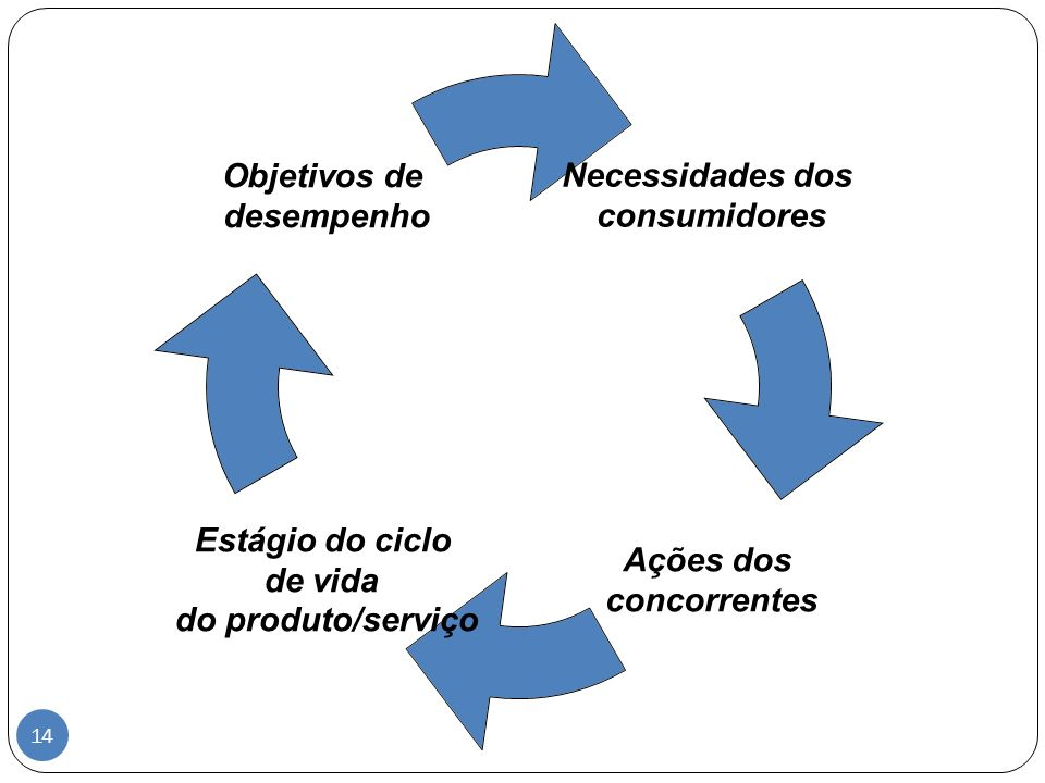 Esta figura é fundamental para mostrar aos alunos as pressões que estão em jogo para formar o conteúdo da estratégia de operações.