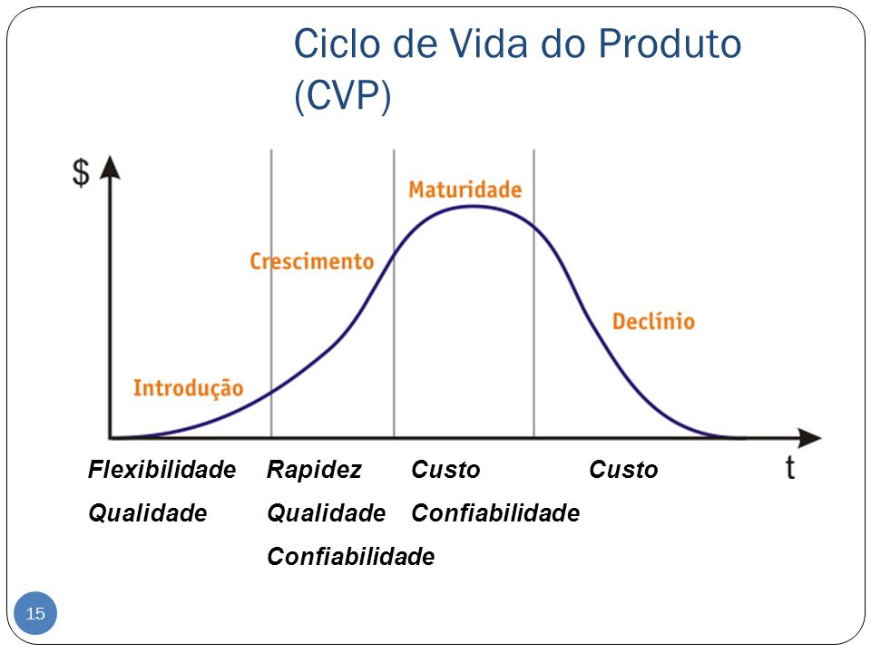 Ciclo de Vida do Produto (CVP)
