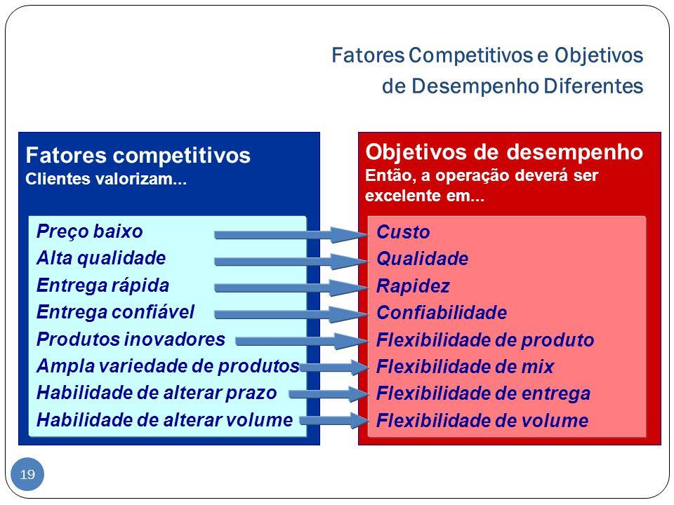 Fatores Competitivos e Objetivos de Desempenho Diferentes