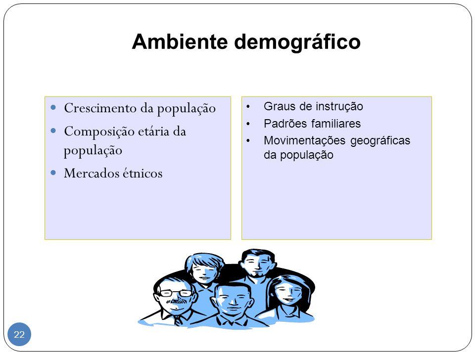 Ambiente demográfico Crescimento da população